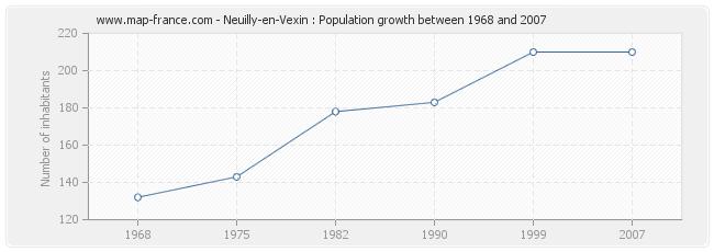 Population Neuilly-en-Vexin