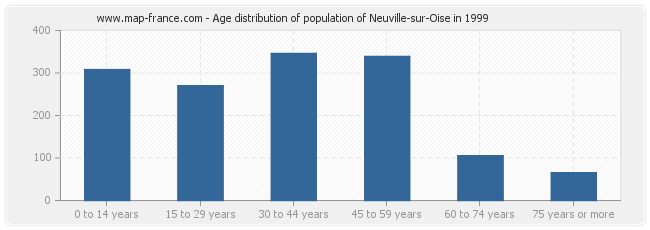 Age distribution of population of Neuville-sur-Oise in 1999