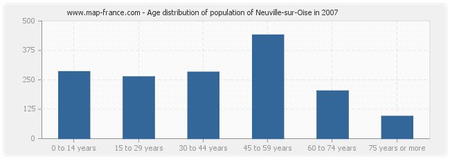 Age distribution of population of Neuville-sur-Oise in 2007