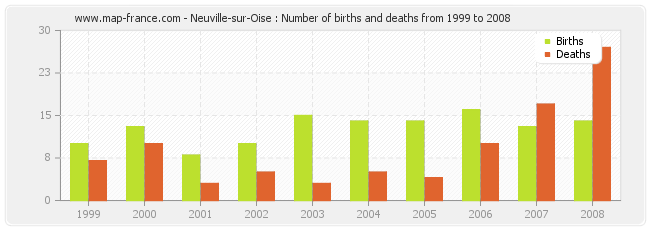 Neuville-sur-Oise : Number of births and deaths from 1999 to 2008