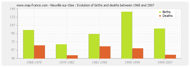 Neuville-sur-Oise : Evolution of births and deaths between 1968 and 2007