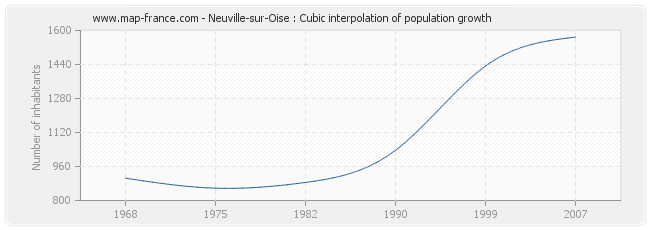 Neuville-sur-Oise : Cubic interpolation of population growth