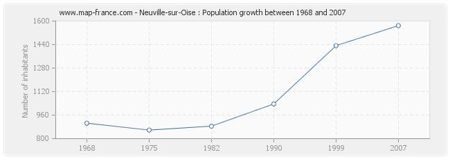 Population Neuville-sur-Oise