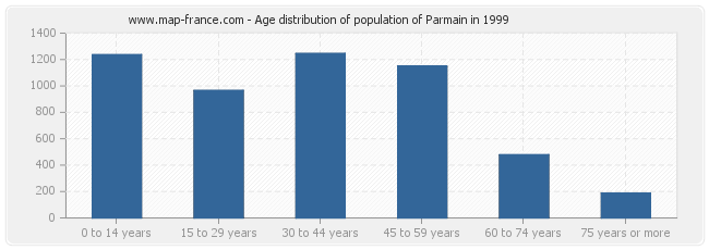 Age distribution of population of Parmain in 1999