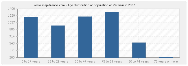 Age distribution of population of Parmain in 2007