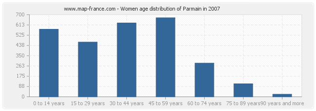Women age distribution of Parmain in 2007