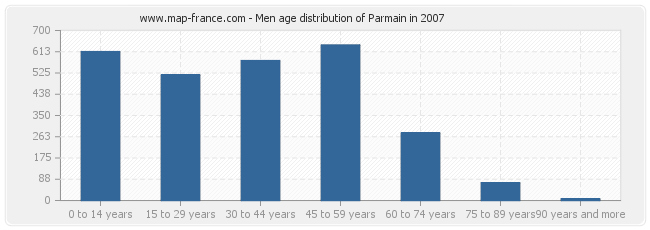 Men age distribution of Parmain in 2007