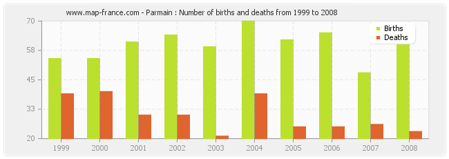 Parmain : Number of births and deaths from 1999 to 2008