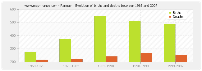 Parmain : Evolution of births and deaths between 1968 and 2007