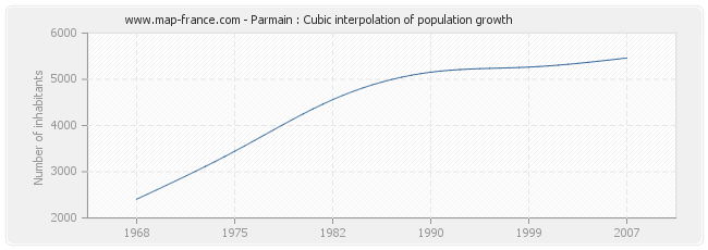 Parmain : Cubic interpolation of population growth
