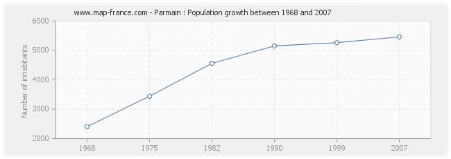 Population Parmain