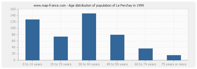 Age distribution of population of Le Perchay in 1999