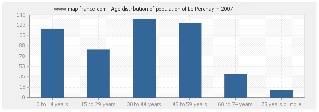 Age distribution of population of Le Perchay in 2007