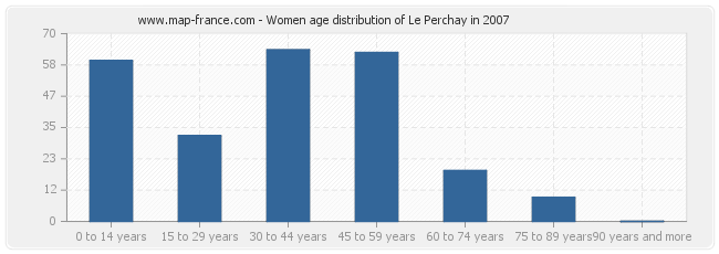 Women age distribution of Le Perchay in 2007