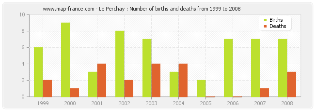 Le Perchay : Number of births and deaths from 1999 to 2008