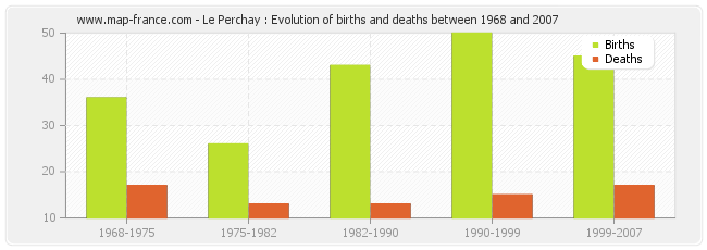 Le Perchay : Evolution of births and deaths between 1968 and 2007