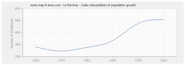 Le Perchay : Cubic interpolation of population growth