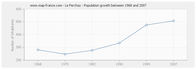 Population Le Perchay