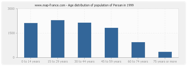 Age distribution of population of Persan in 1999