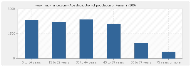 Age distribution of population of Persan in 2007
