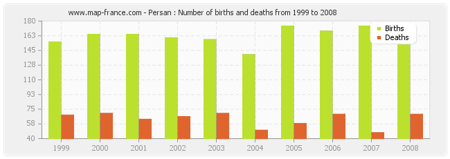 Persan : Number of births and deaths from 1999 to 2008