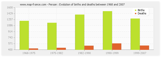 Persan : Evolution of births and deaths between 1968 and 2007