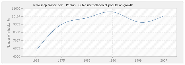 Persan : Cubic interpolation of population growth