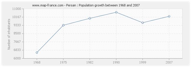 Population Persan