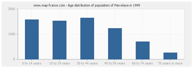 Age distribution of population of Pierrelaye in 1999