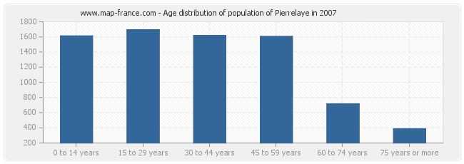 Age distribution of population of Pierrelaye in 2007