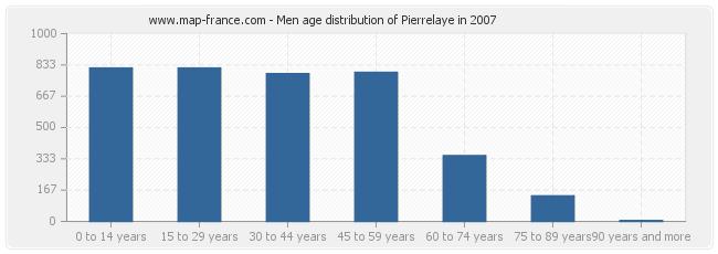 Men age distribution of Pierrelaye in 2007