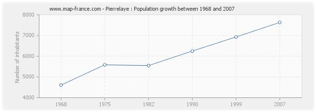 Population Pierrelaye