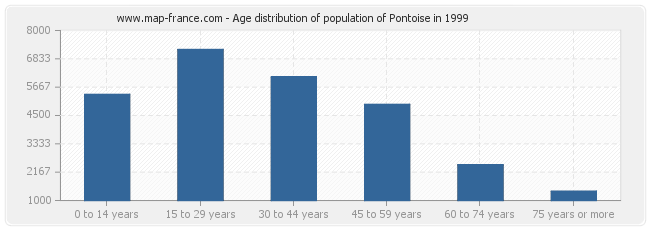 Age distribution of population of Pontoise in 1999