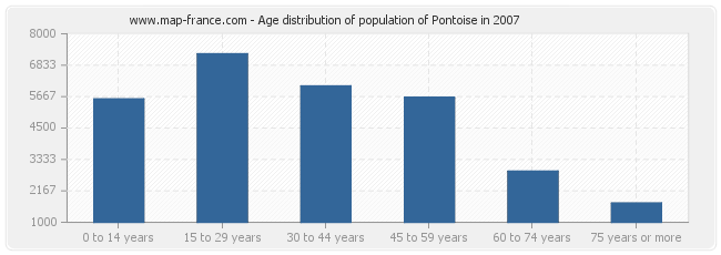 Age distribution of population of Pontoise in 2007