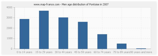 Men age distribution of Pontoise in 2007
