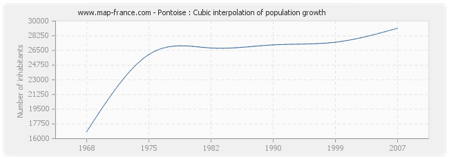 Pontoise : Cubic interpolation of population growth