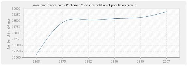 Pontoise : Cubic interpolation of population growth