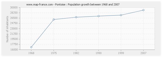 Population Pontoise