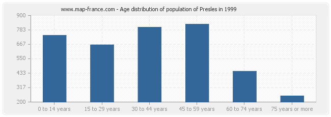 Age distribution of population of Presles in 1999