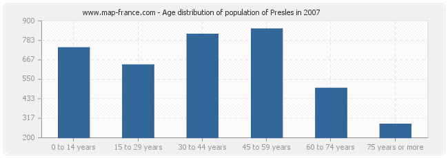 Age distribution of population of Presles in 2007
