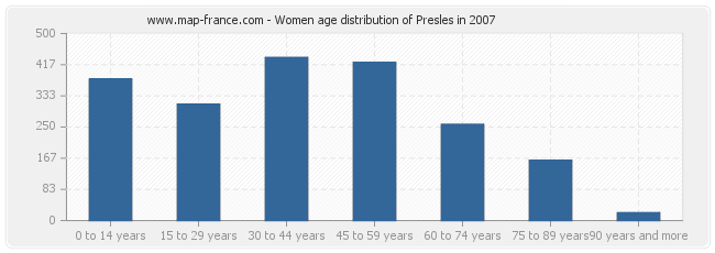 Women age distribution of Presles in 2007
