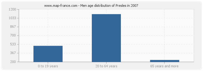 Men age distribution of Presles in 2007