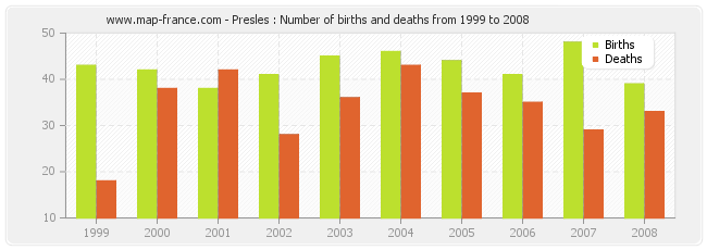 Presles : Number of births and deaths from 1999 to 2008