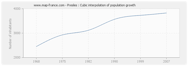 Presles : Cubic interpolation of population growth