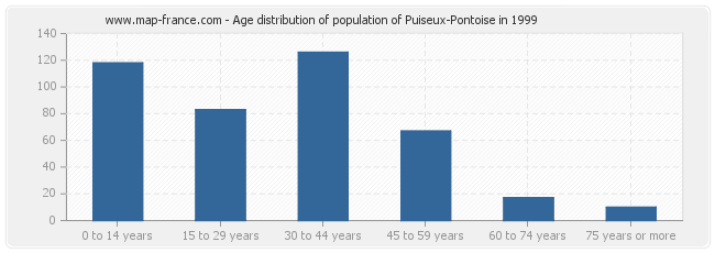 Age distribution of population of Puiseux-Pontoise in 1999