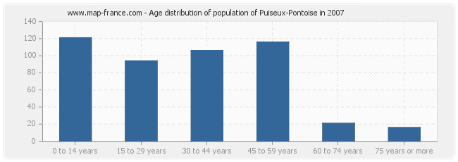 Age distribution of population of Puiseux-Pontoise in 2007