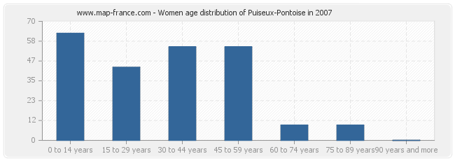 Women age distribution of Puiseux-Pontoise in 2007