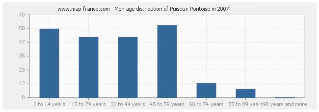 Men age distribution of Puiseux-Pontoise in 2007