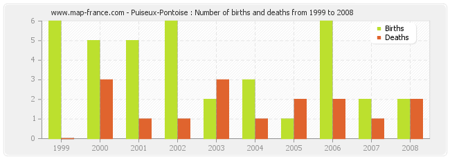Puiseux-Pontoise : Number of births and deaths from 1999 to 2008