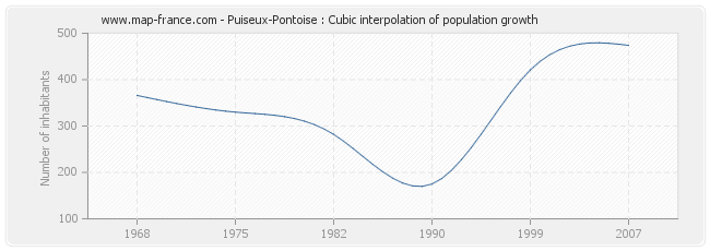 Puiseux-Pontoise : Cubic interpolation of population growth